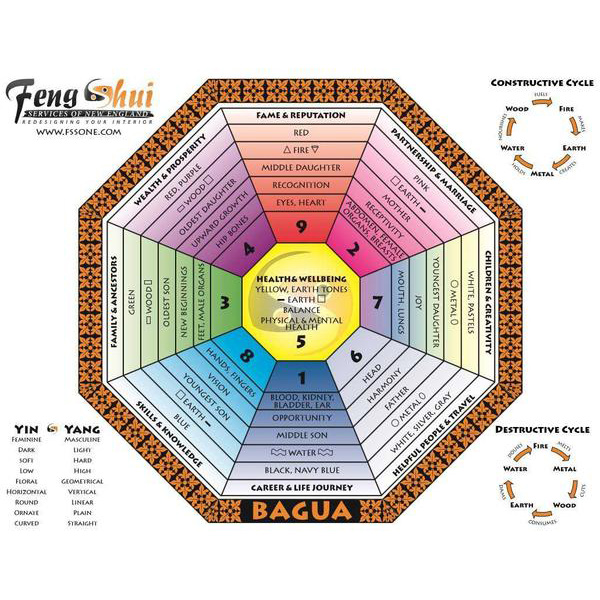 Feng Shui Solutions for a Peaceful Home